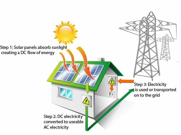 how solar energy works