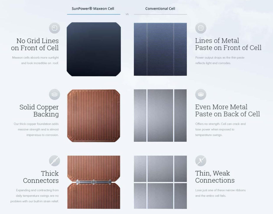 SunPower Copper Cells