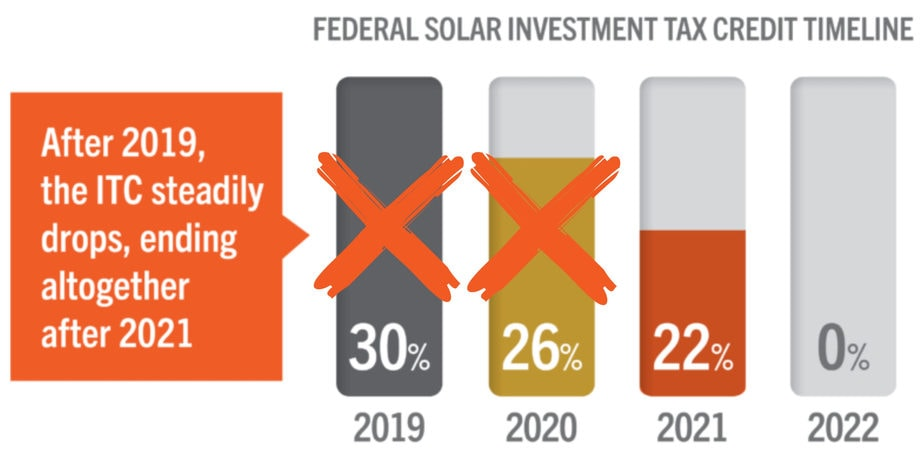 Federal Solar Tax Credit is now at 26 percent